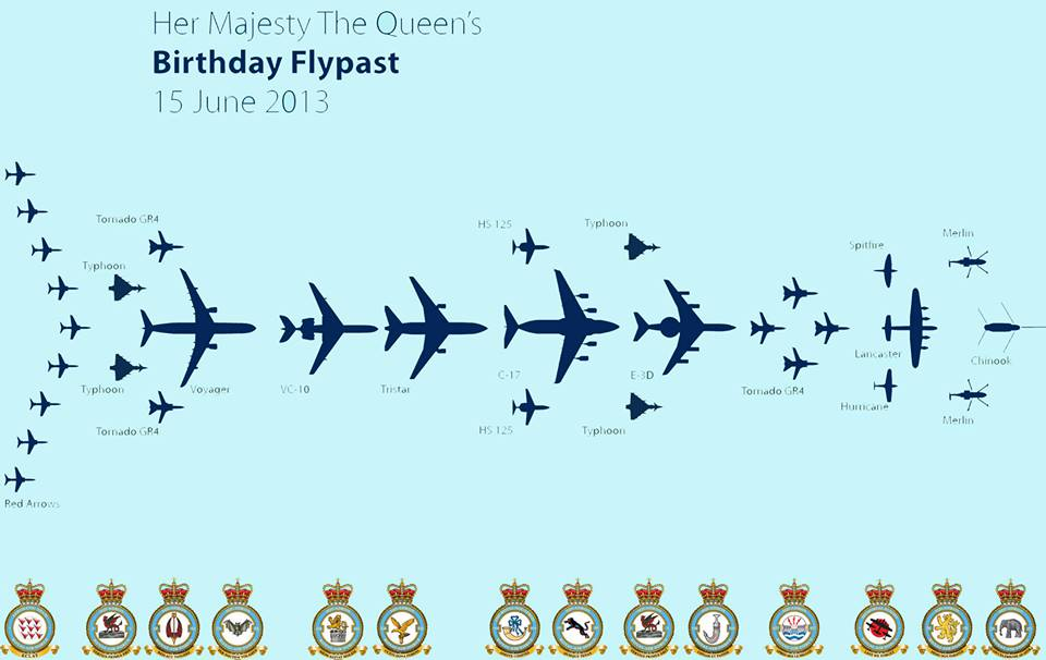 RAF Fly Past